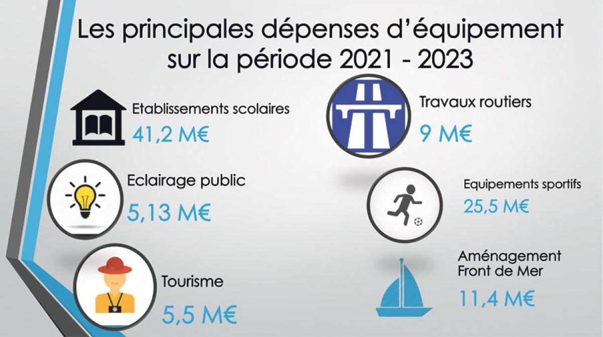 Les orientation budgétaires pour 2021 au menu dernier conseil territorial